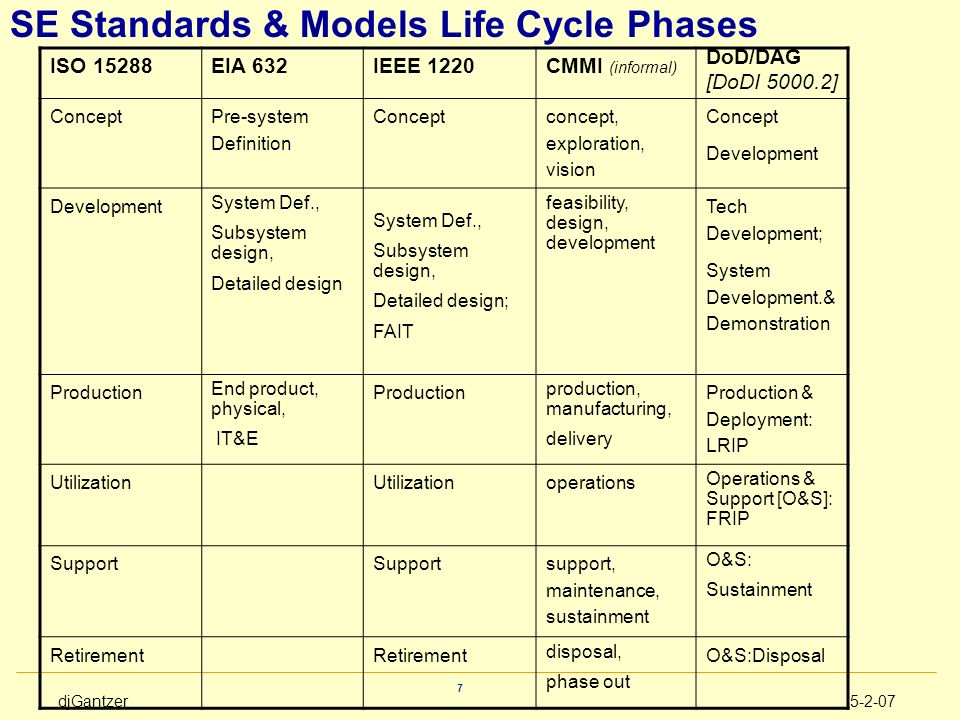 SE Standards & Models Life Cycle Phases