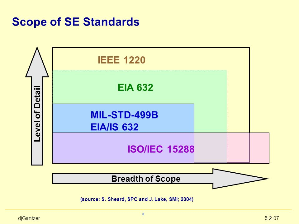 (source: S. Sheard, SPC and J. Lake, SMi; 2004)