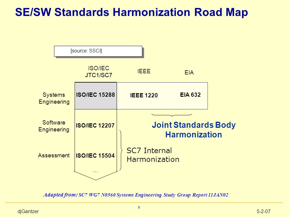 SE/SW Standards Harmonization Road Map