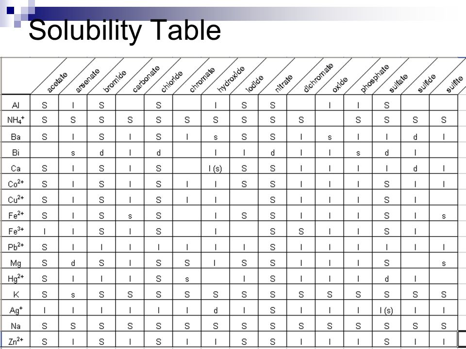 Double Displacement Reactions ppt download – Solubility Chart
