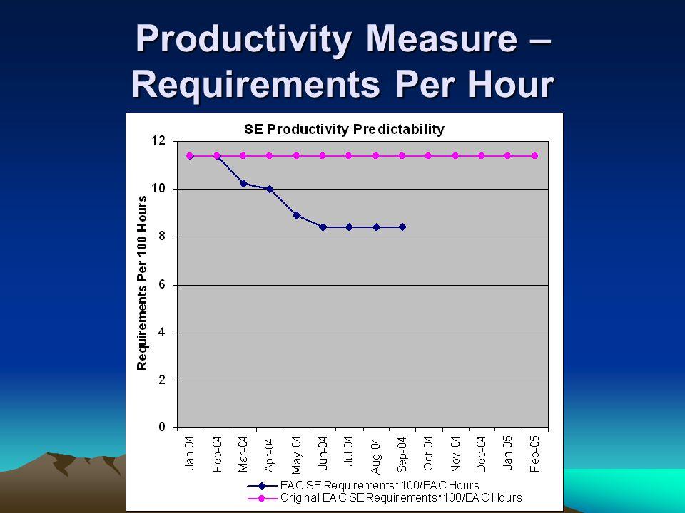 Productivity Measure – Requirements Per Hour