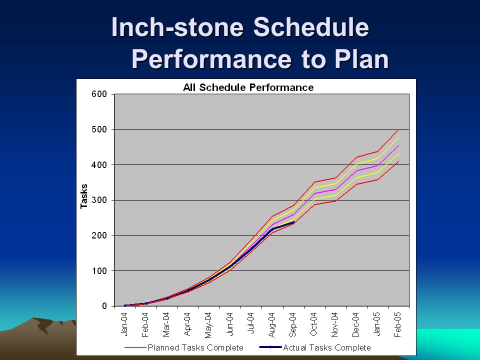 Inch-stone Schedule Performance to Plan