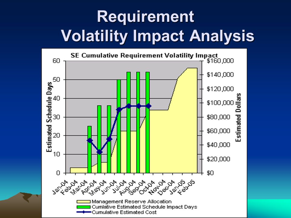 Requirement Volatility Impact Analysis