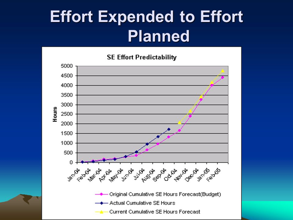 Effort Expended to Effort Planned
