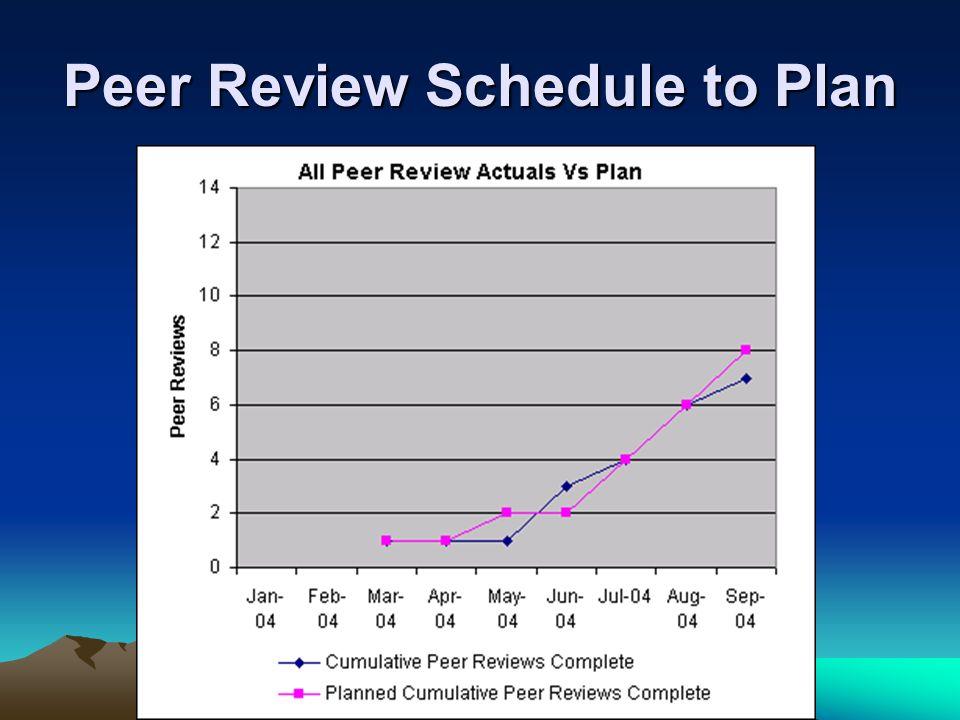 Peer Review Schedule to Plan