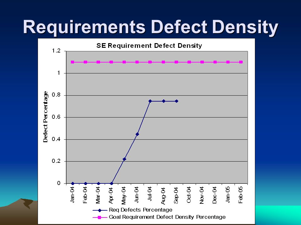 Requirements Defect Density