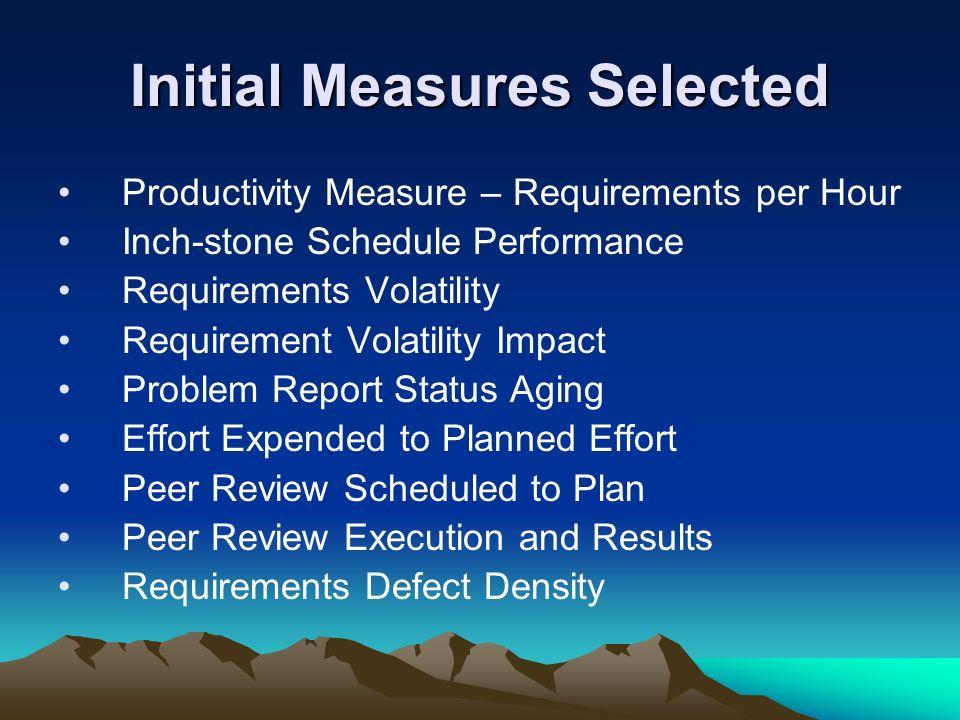 Initial Measures Selected
