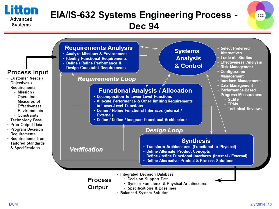 EIA/IS-632 Systems Engineering Process - Dec 94