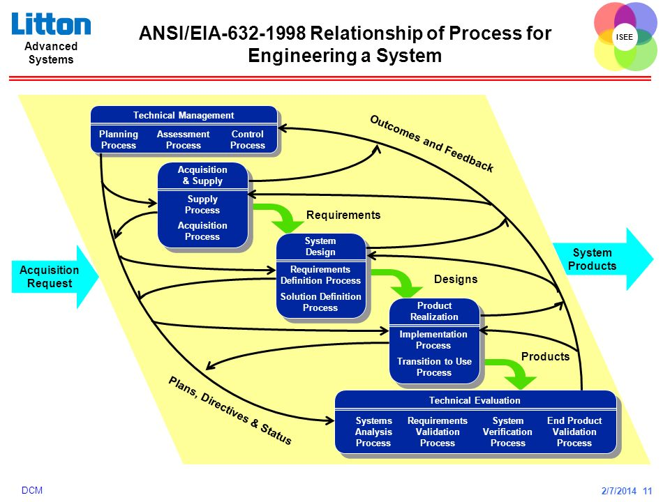 ANSI/EIA-632-1998 Relationship of Process for Engineering a System