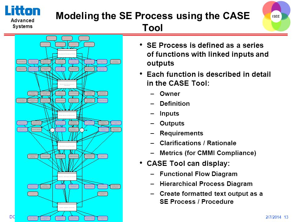 Modeling the SE Process using the CASE Tool