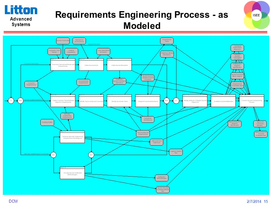 Requirements Engineering Process - as Modeled