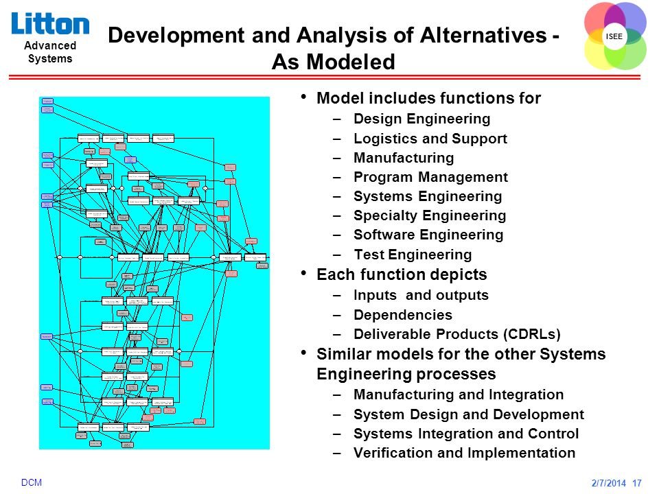 Development and Analysis of Alternatives - As Modeled