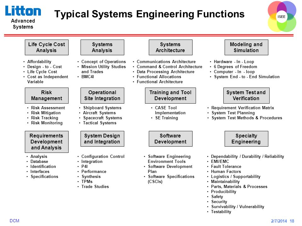 Typical Systems Engineering Functions