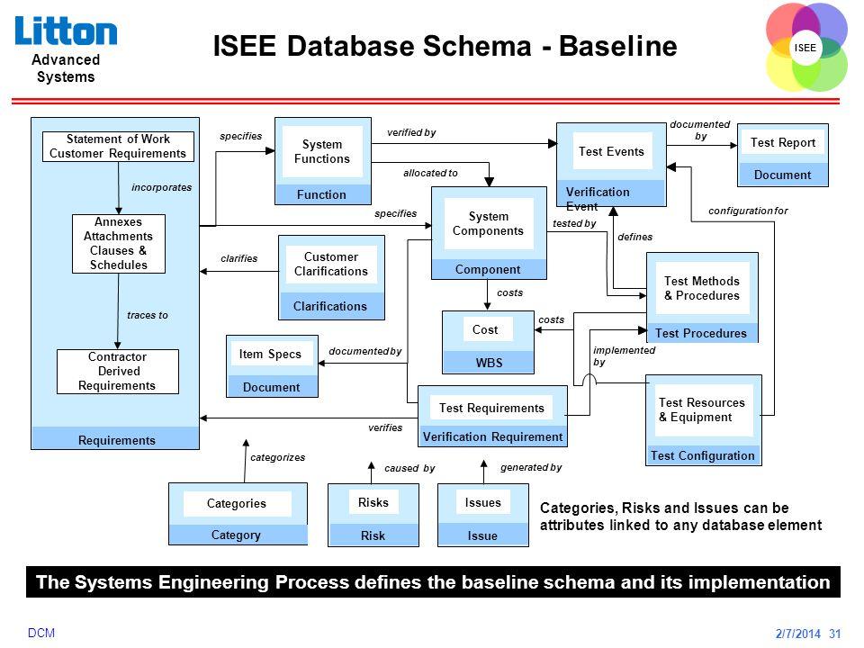 ISEE Database Schema - Baseline