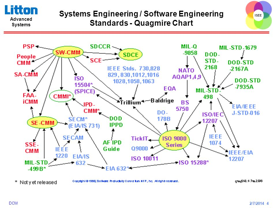 Systems Engineering / Software Engineering Standards - Quagmire Chart