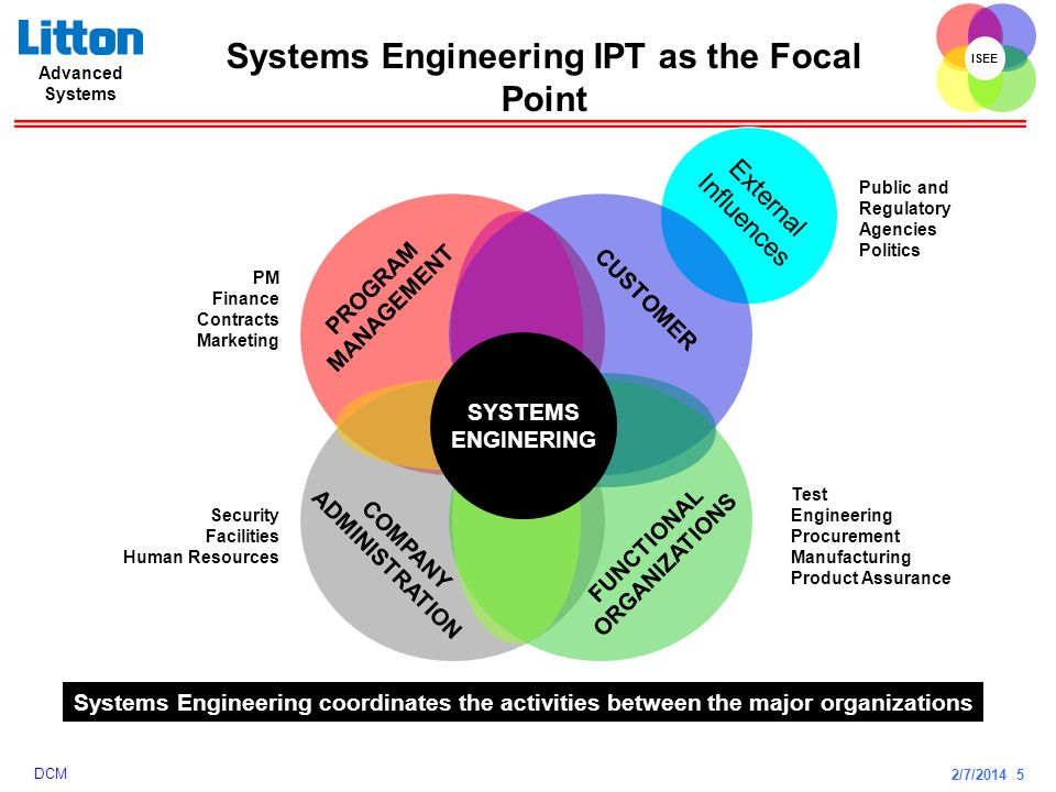 Systems Engineering IPT as the Focal Point