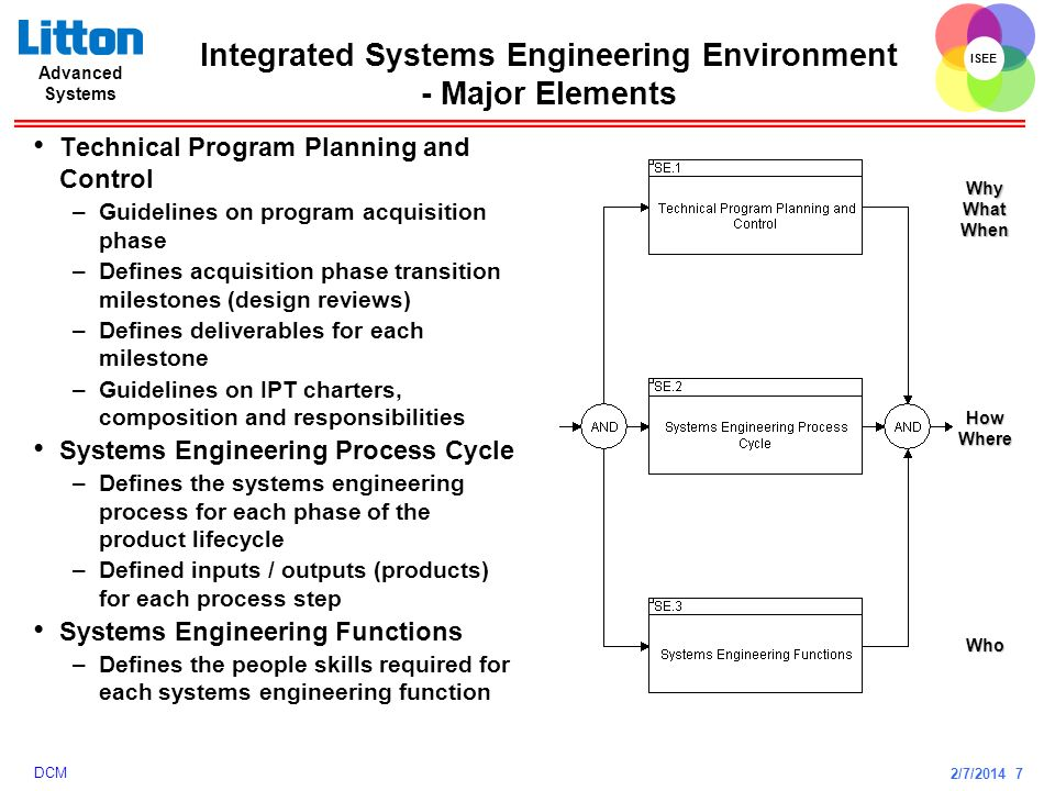 Integrated Systems Engineering Environment - Major Elements