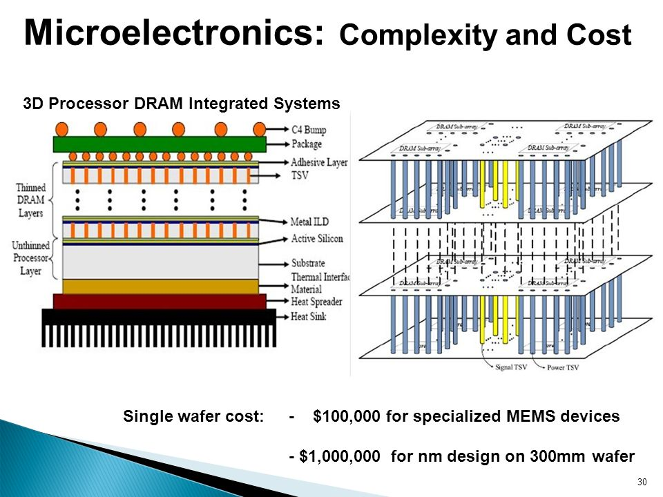 Microelectronics: Complexity and Cost