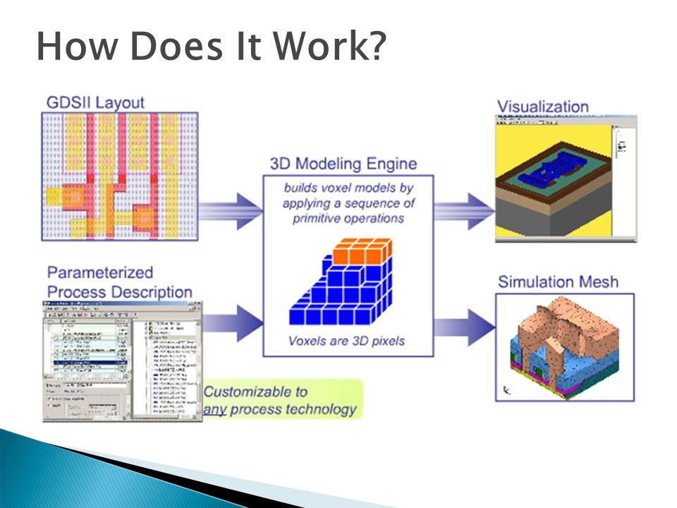 How Does It Work Process File Modeler Viewer