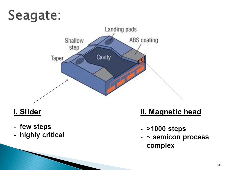 Seagate: I. Slider II. Magnetic head >1000 steps ~ semicon process