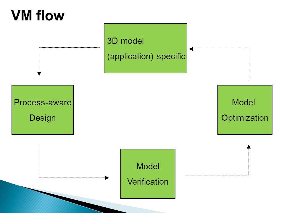 VM flow 3D model (application) specific Process-aware Design Model