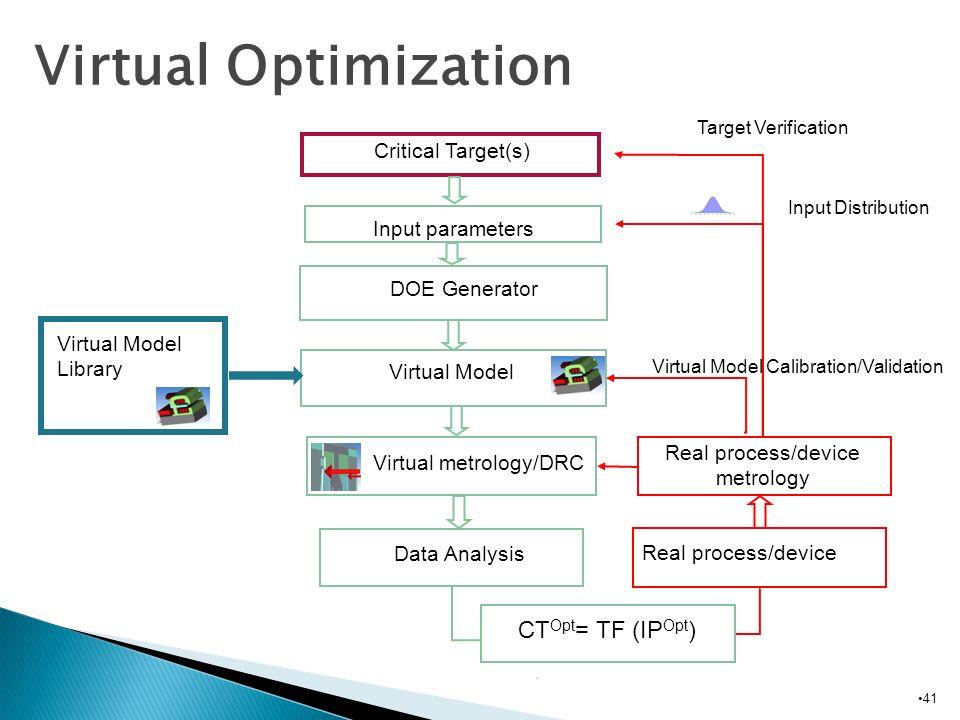 Virtual Optimization CTOpt= TF (IPOpt) Critical Target(s)