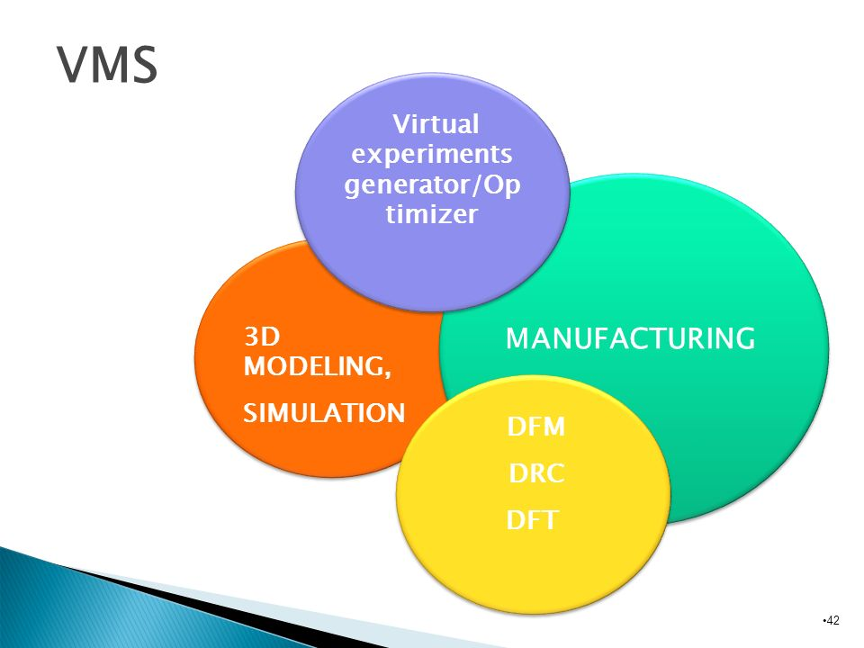 Virtual experiments generator/Op timizer
