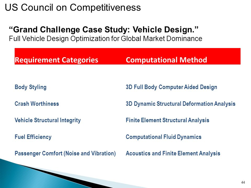 Grand Challenge Case Study: Vehicle Design. Requirement Categories