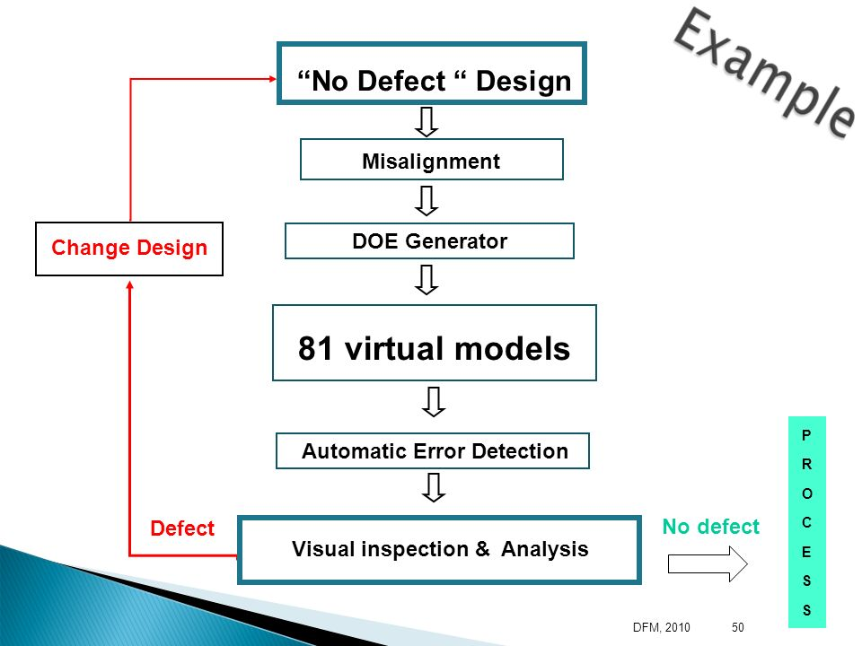 Visual inspection & Analysis