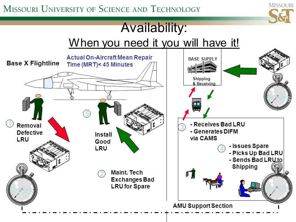 Availability: When you need it you will have it!