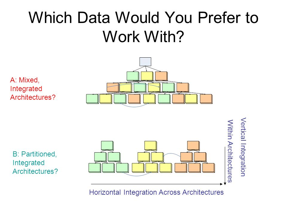 Which Data Would You Prefer to Work With