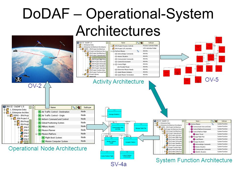 DoDAF – Operational-System Architectures
