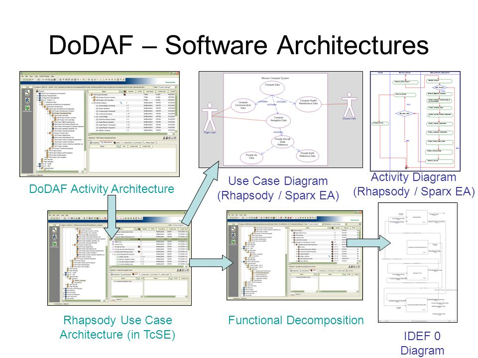 DoDAF – Software Architectures