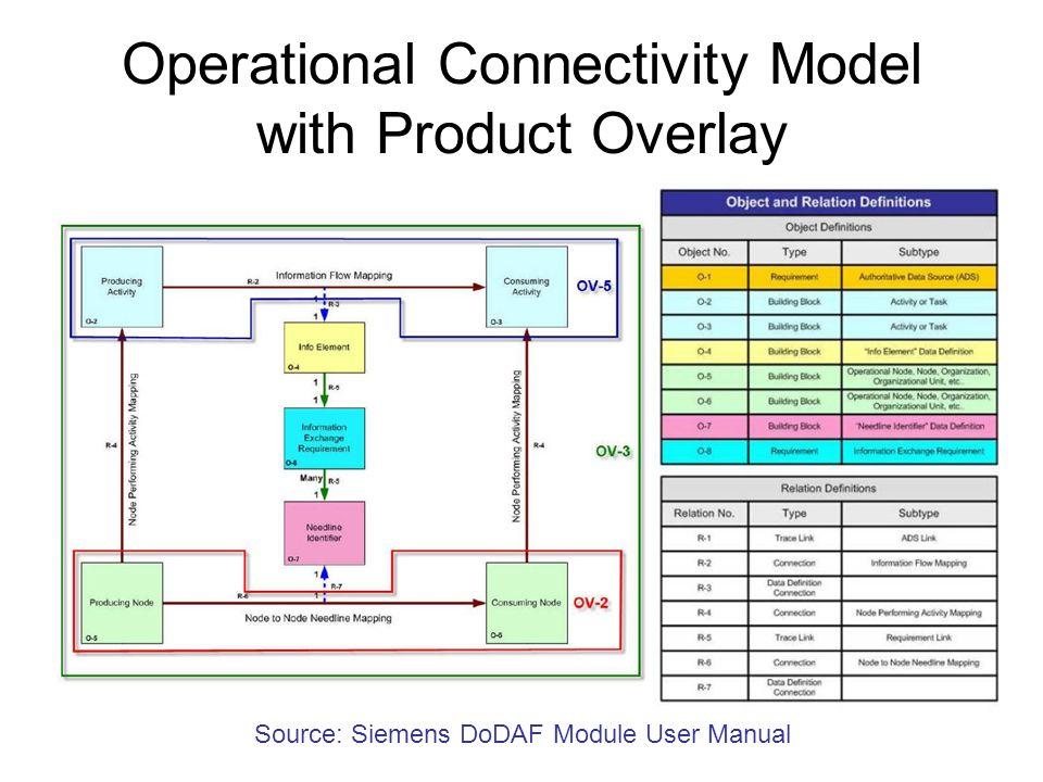 Operational Connectivity Model with Product Overlay