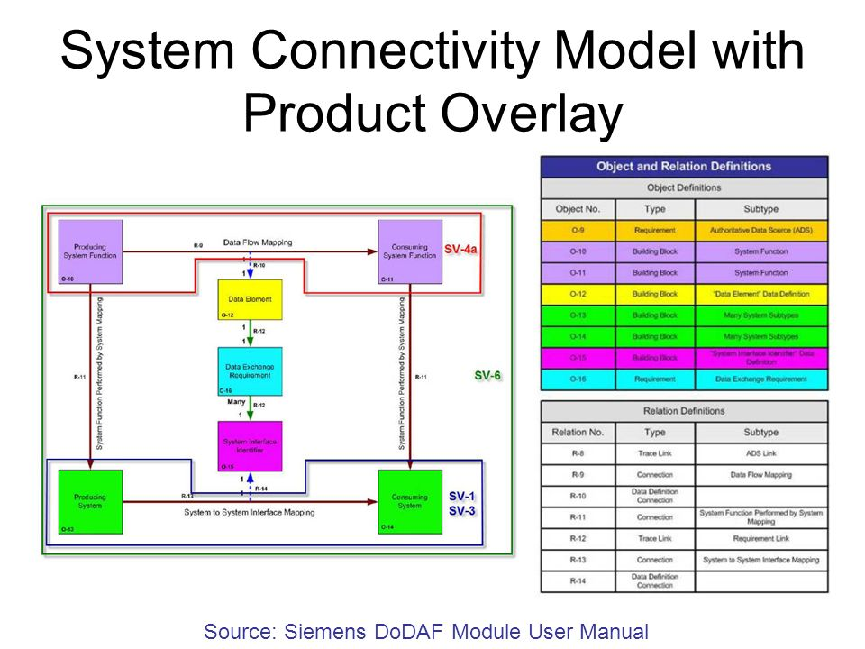 System Connectivity Model with Product Overlay