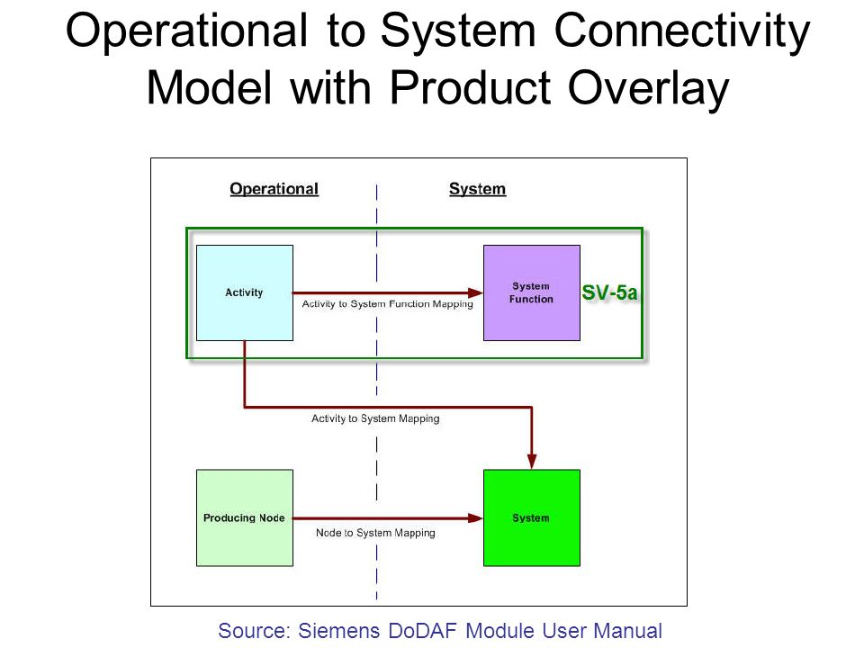 Operational to System Connectivity Model with Product Overlay
