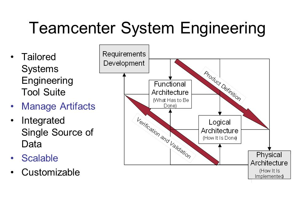 Teamcenter System Engineering