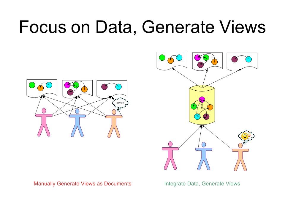 Focus on Data, Generate Views