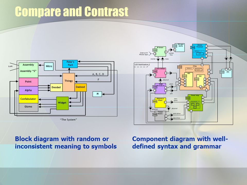Compare and Contrast Block diagram with random or inconsistent meaning to symbols.