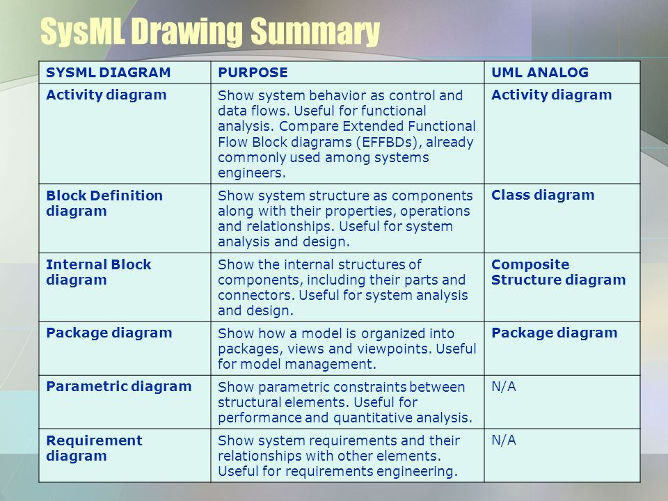 SysML Drawing Summary SYSML DIAGRAM PURPOSE UML ANALOG