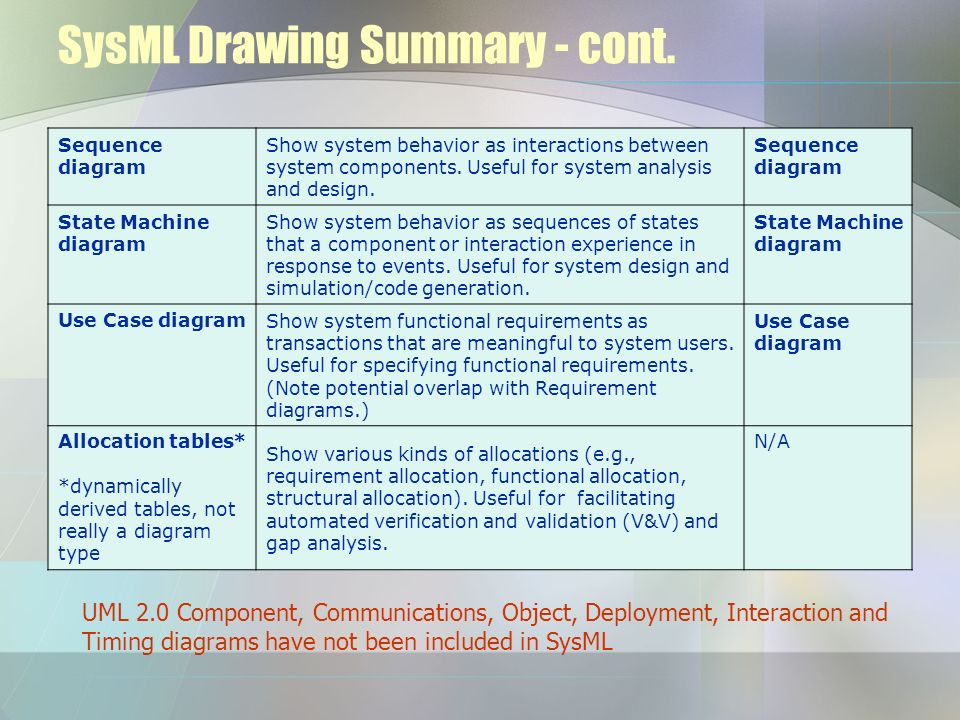SysML Drawing Summary - cont.