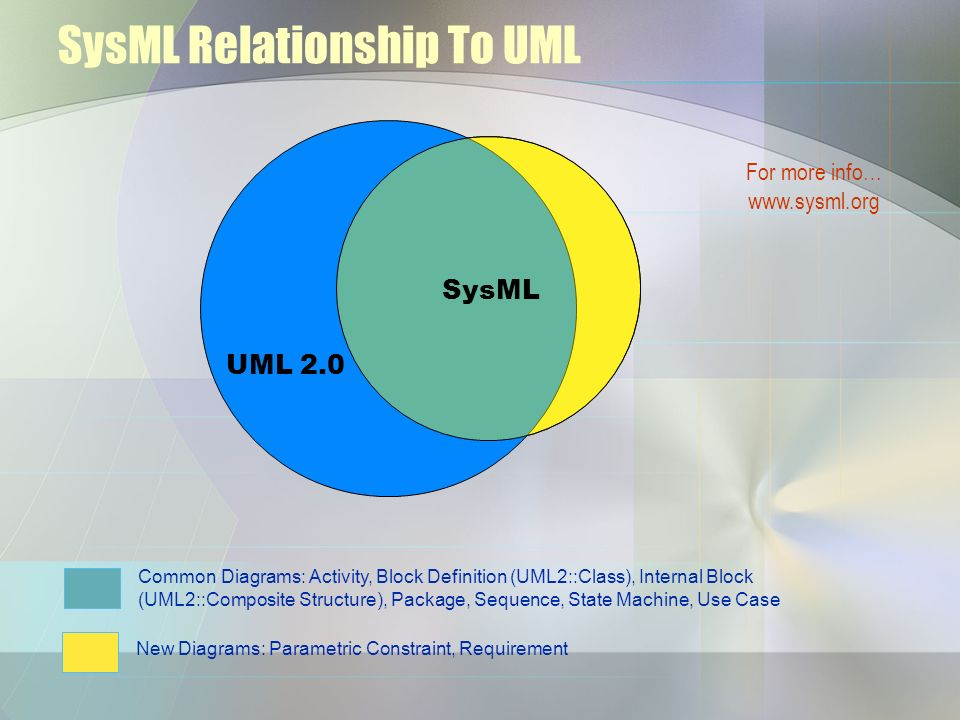 SysML Relationship To UML