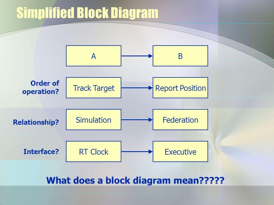 Simplified Block Diagram