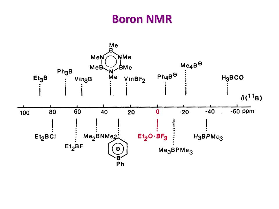 nmr nuclear magnetic resonance ppt