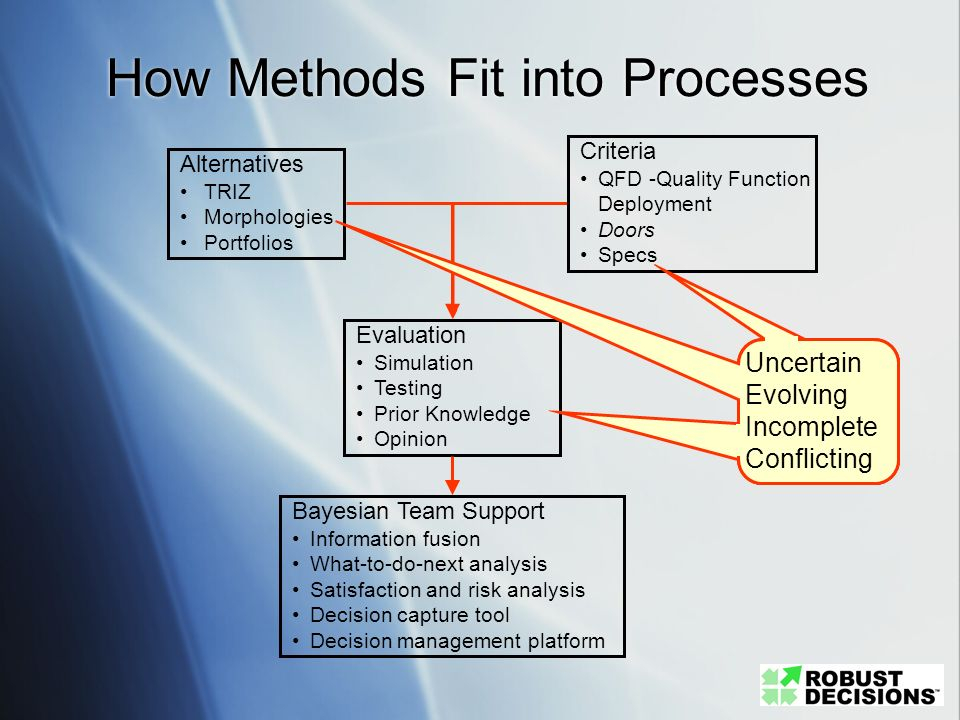 How Methods Fit into Processes
