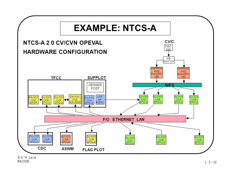 EXAMPLE: NTCS-A NTCS-A 2 0 CV/CVN OPEVAL HARDWARE CONFIGURATION CVIC