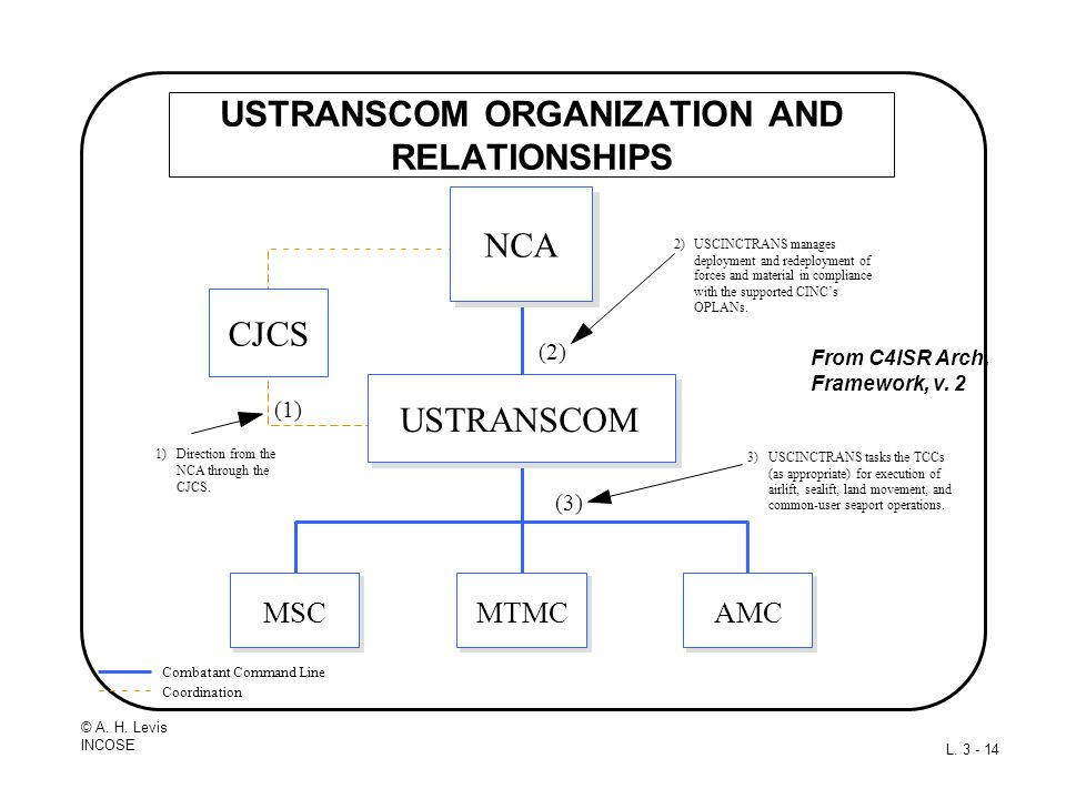 USTRANSCOM ORGANIZATION AND RELATIONSHIPS