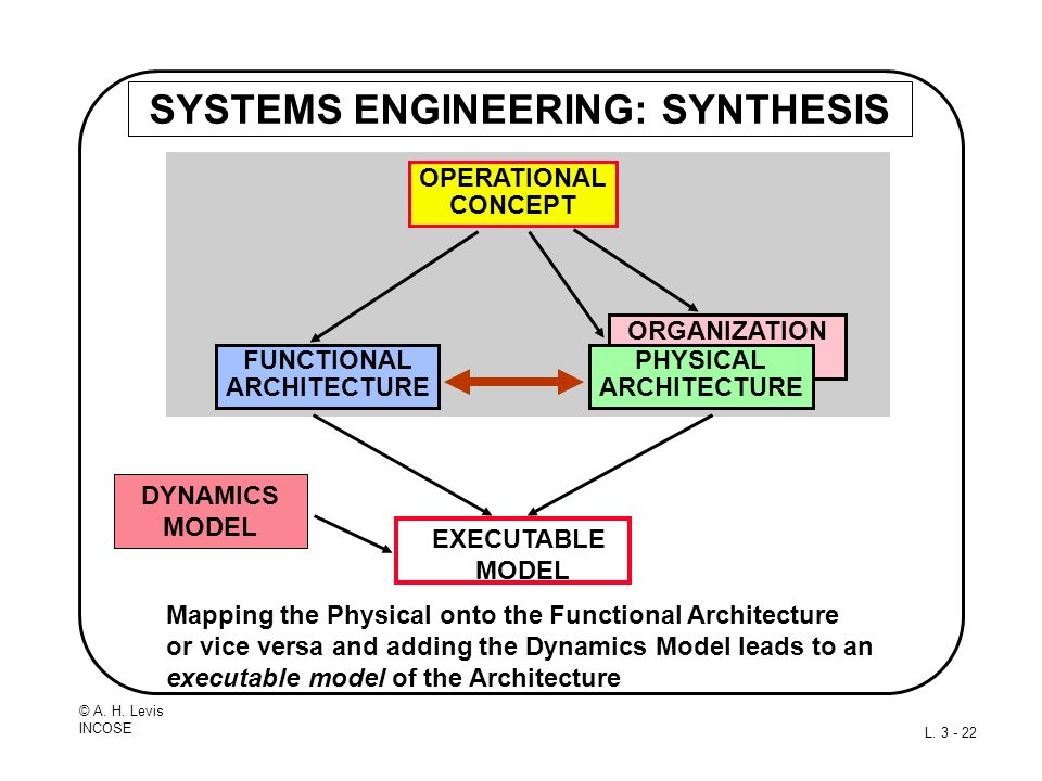 SYSTEMS ENGINEERING: SYNTHESIS