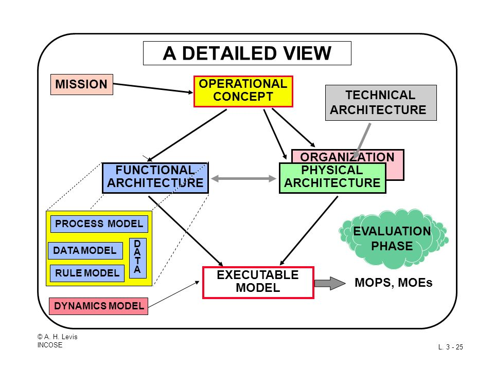 A DETAILED VIEW ORGANIZATION MODEL OPERATIONAL CONCEPT FUNCTIONAL