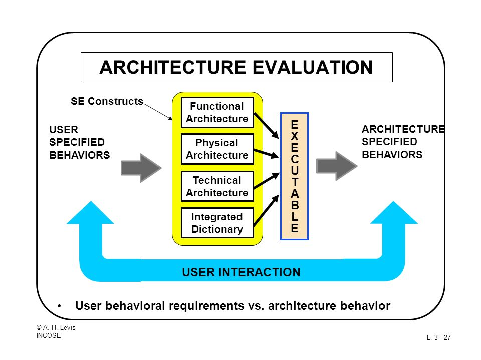 ARCHITECTURE EVALUATION
